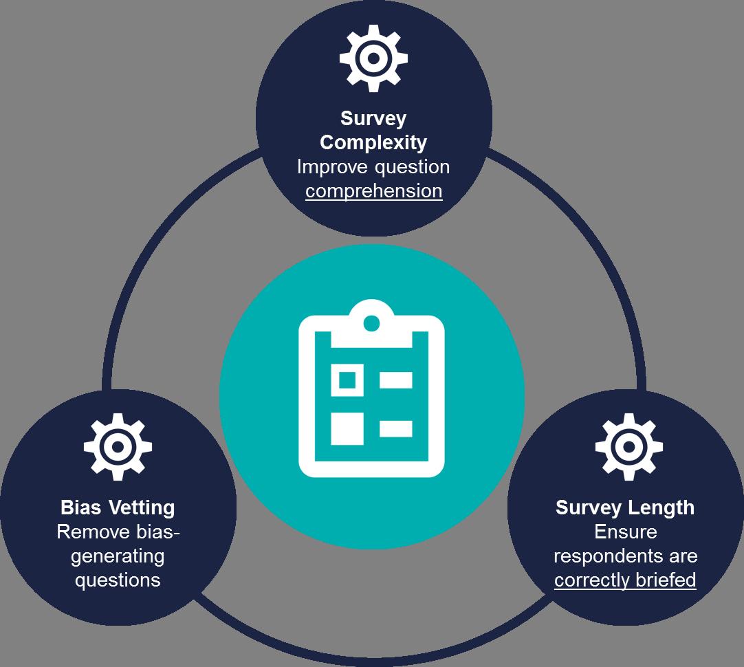 Pharma-Specific Survey Design - Inpharmation